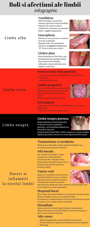 bolile limbii infographic